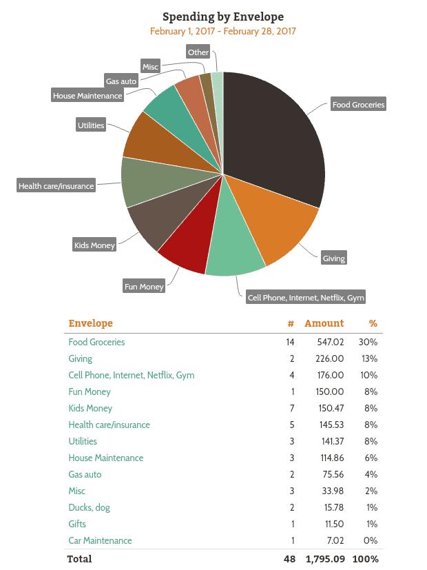 February Expenses 2017